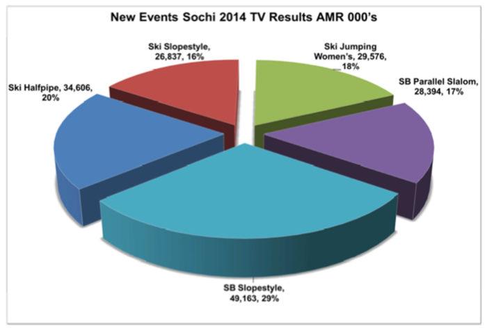 AMR för de sporter som var nya under OS 2014