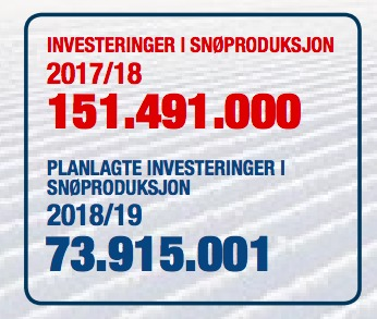 Grafik över genomförda och planerade investeringar inom snöproduktion.