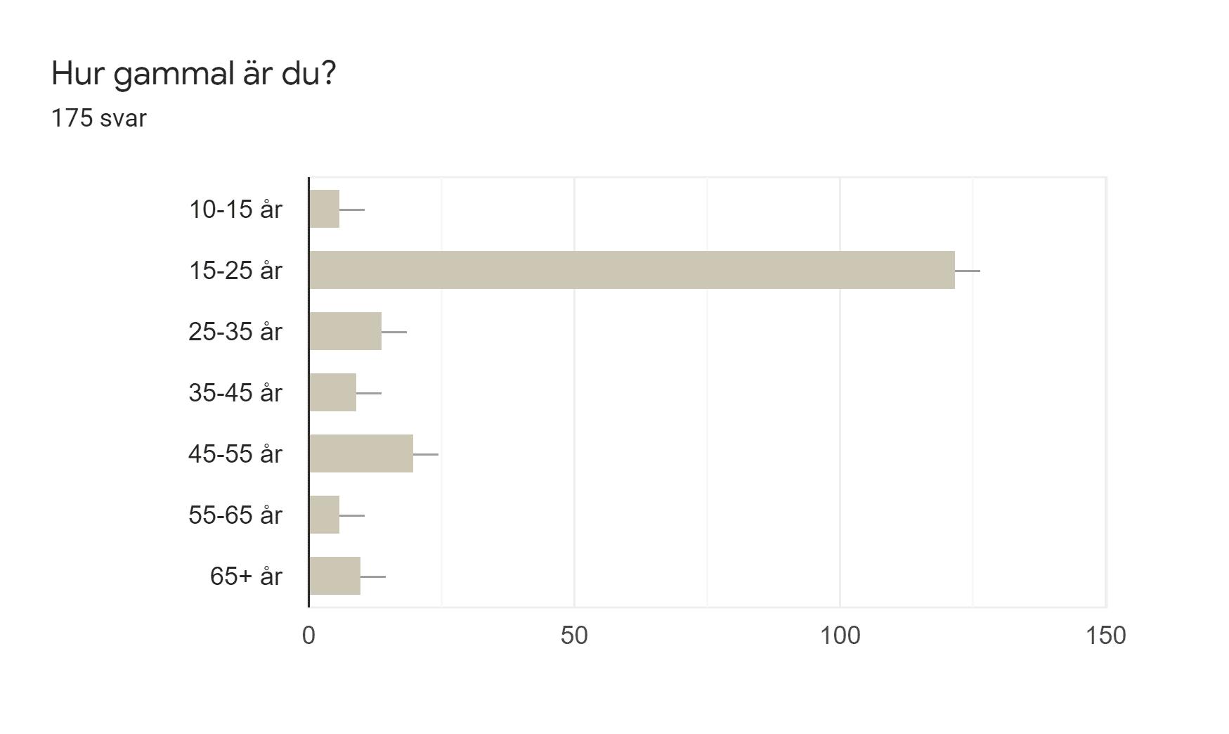 Diagram över formulärsvar. Namn på fråga: Hur gammal är du?. Antal svar: 175 svar.