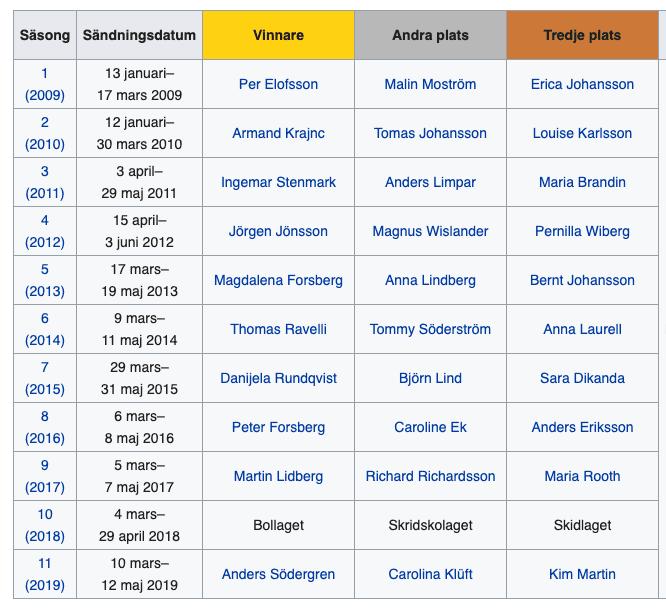 Vinnare mästarnas mästare 2009-2019.png